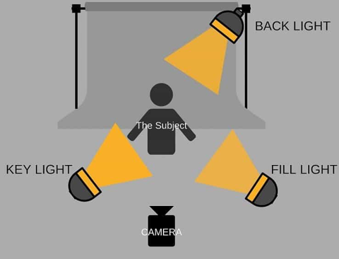 3 lights shining on a subject to illustrate concept of 3 point lighting.